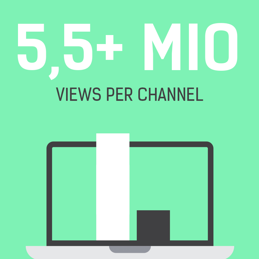 Views per Channel